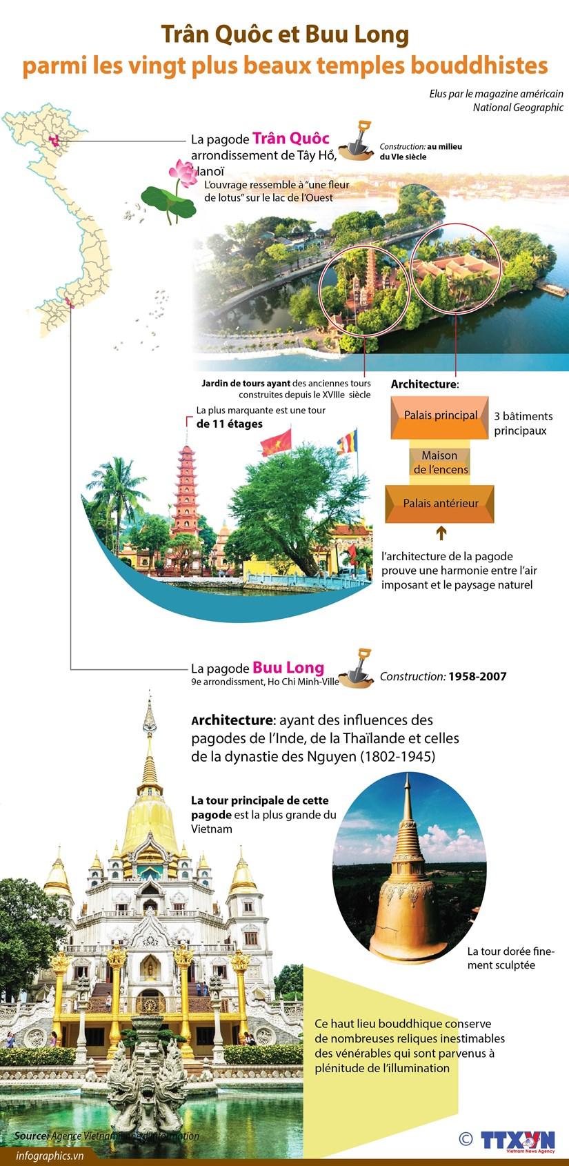 Tran Quoc et Buu Long parmi les vingt plus beaux temples bouddhistes hinh anh 1