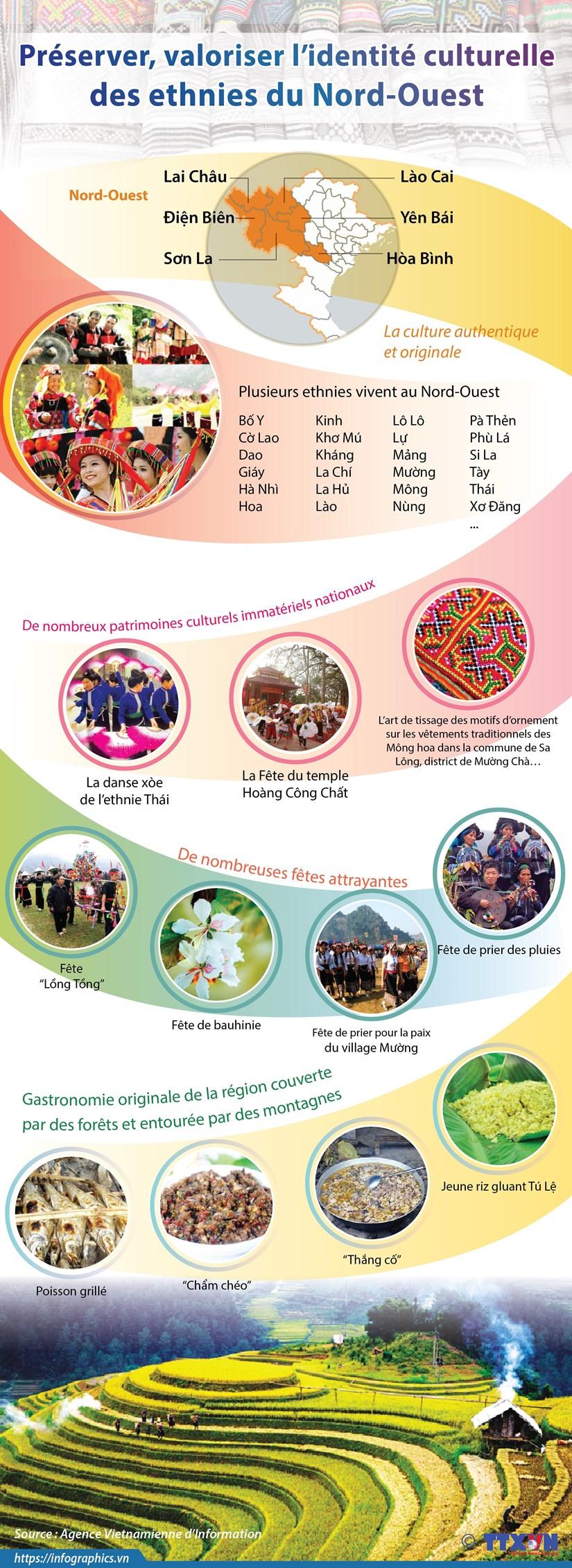 Preserver, valoriser l'identite culturelle des ethnies du Nord-Ouest hinh anh 1
