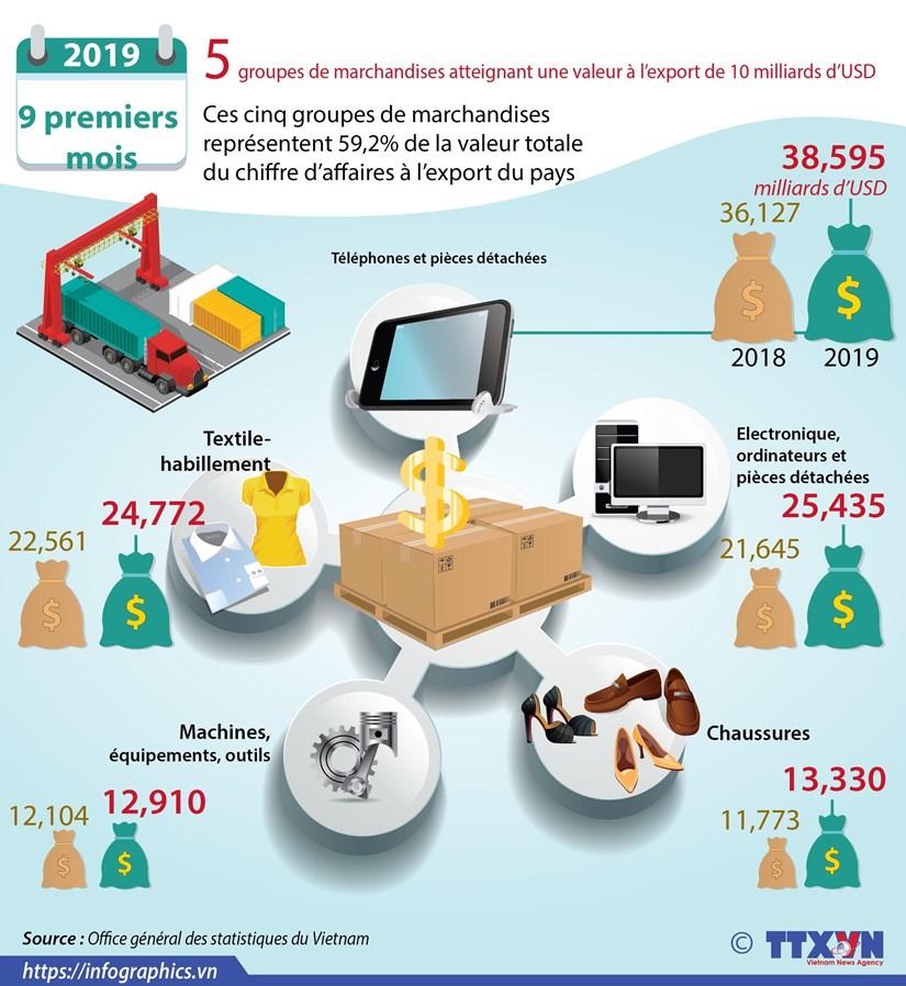 Cinq groupes de marchandises atteignant une valeur a l'export de 10 milliards d'USD hinh anh 1