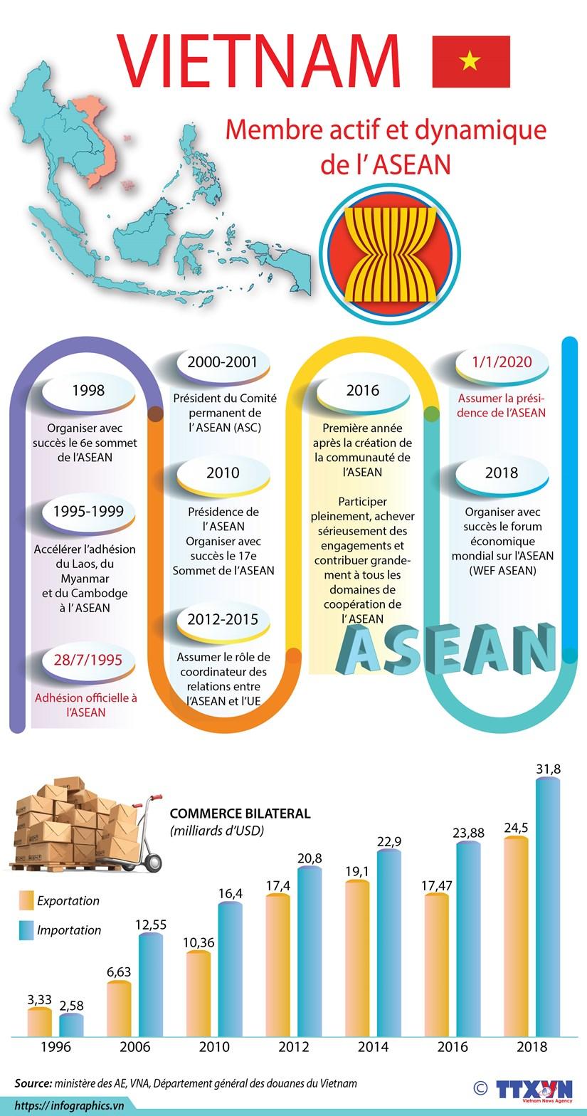Vietnam, membre actif et dynamique au sein de l'ASEAN hinh anh 1