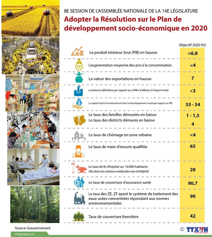 AN adopte la Resolution sur le Plan de developpement socio-economique en 2020 hinh anh 1