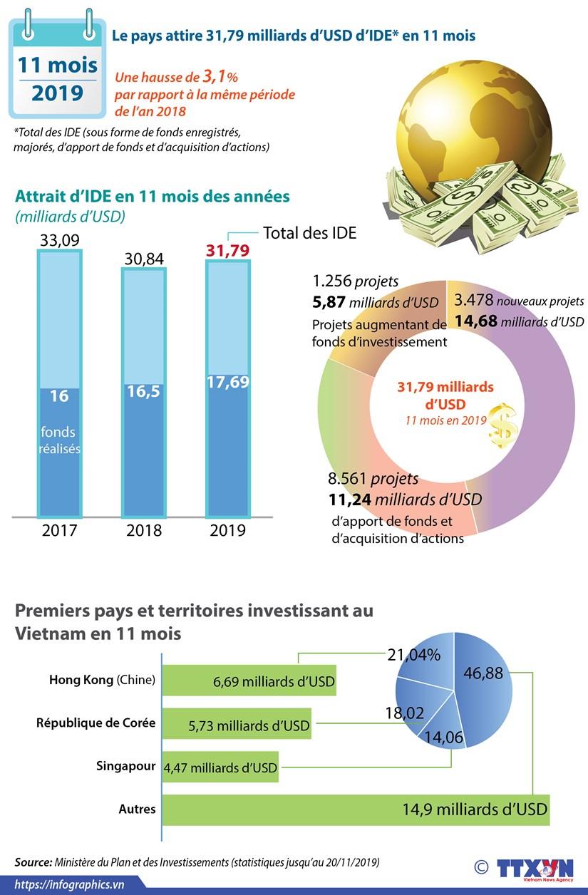 Le pays attire 31,79 milliards d'USD d'IDE en 11 mois hinh anh 1