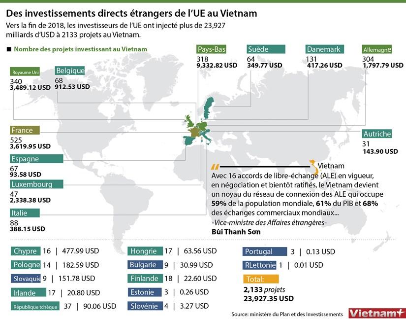 Des investissements directs etrangers de l'UE au Vietnam hinh anh 1