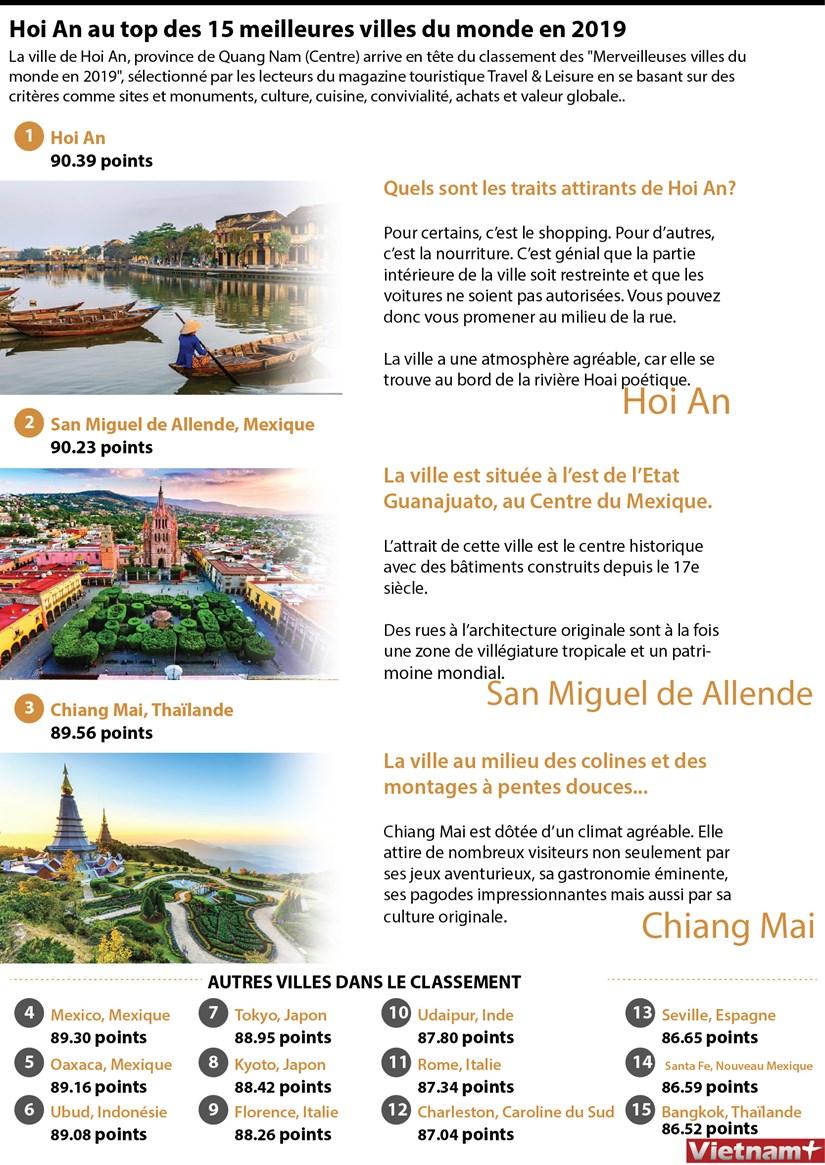 Hoi An au top des 15 meilleures villes du monde en 2019 hinh anh 1