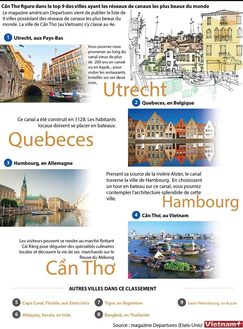 Can Tho figure dans le top 9 des villes ayant les reseaux de canaux les plus beaux du monde hinh anh 1