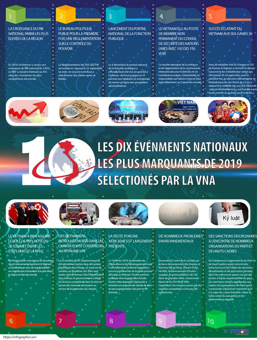 LES DIX EVENEMENTS NATIONAUX LES PLUS MARQUANTS DE 2019 SELECTIONES PAR LA VNA hinh anh 1