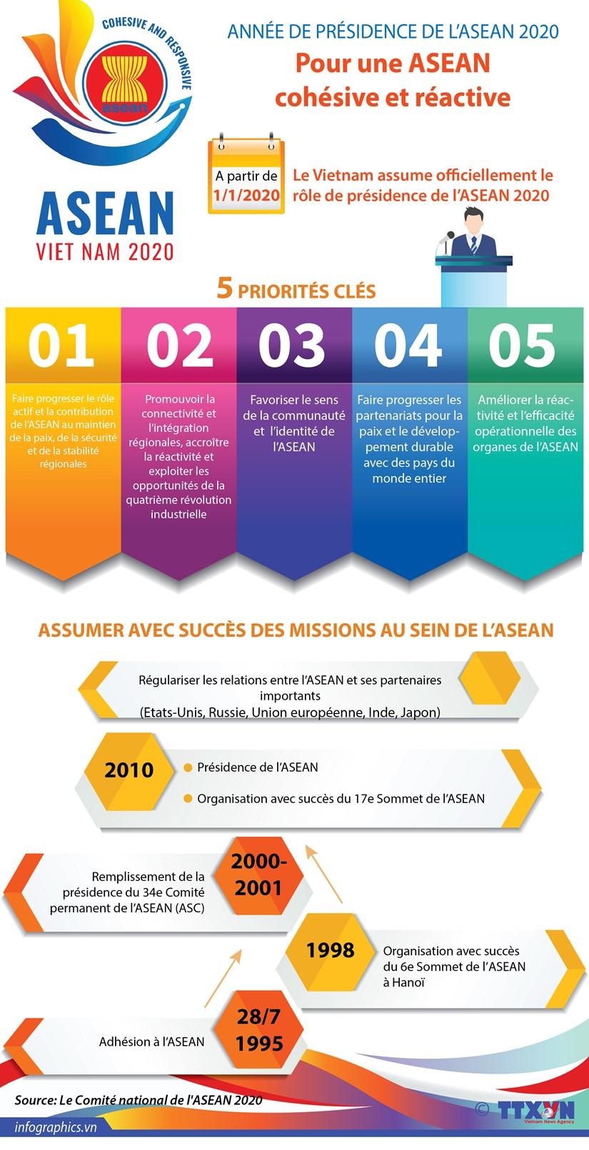 Annee de presidence de l'ASEAN 2020 : pour une ASEAN cohesive et reactive hinh anh 1