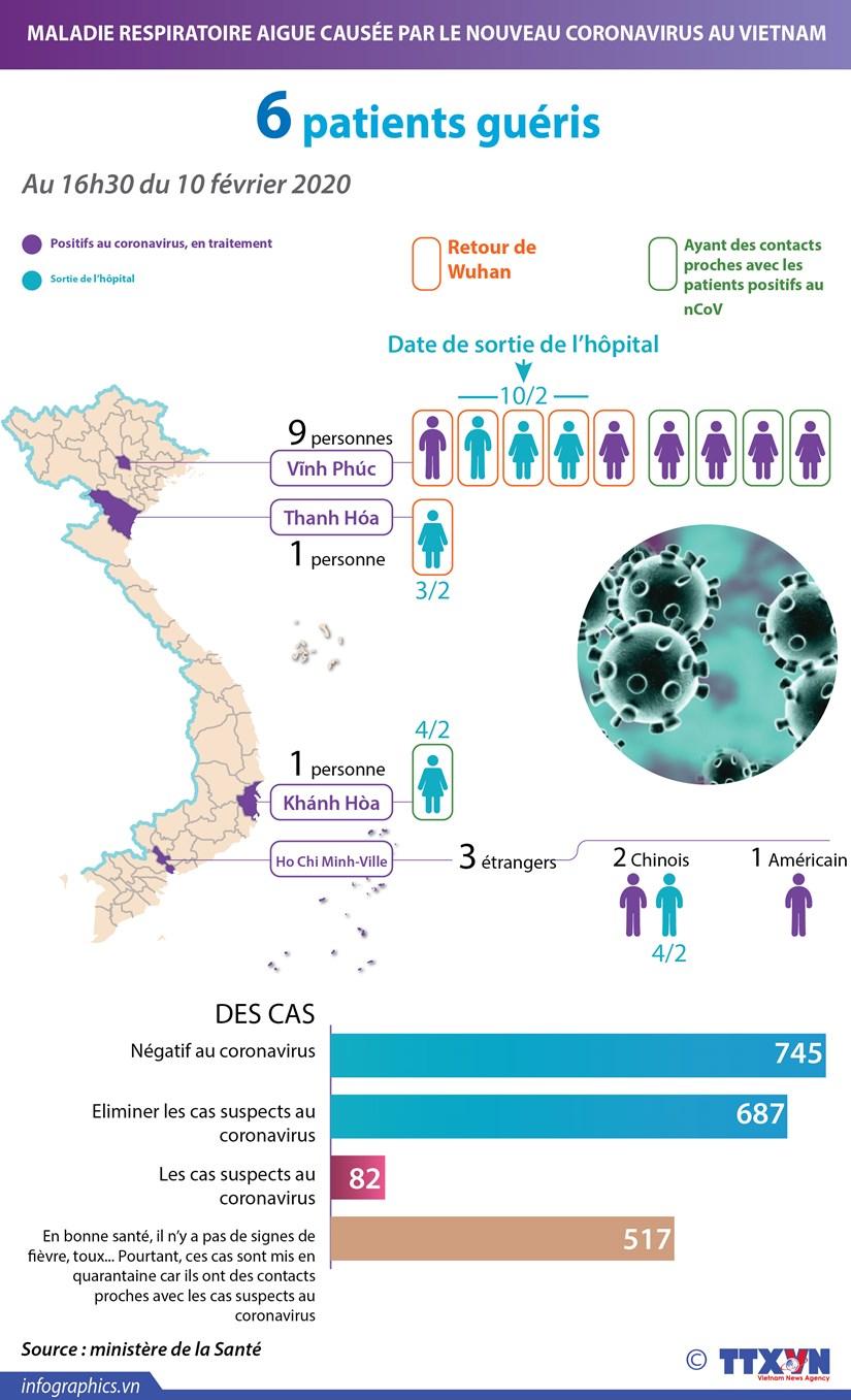 Coronavirus : 6 patients gueris au Vietnam hinh anh 1