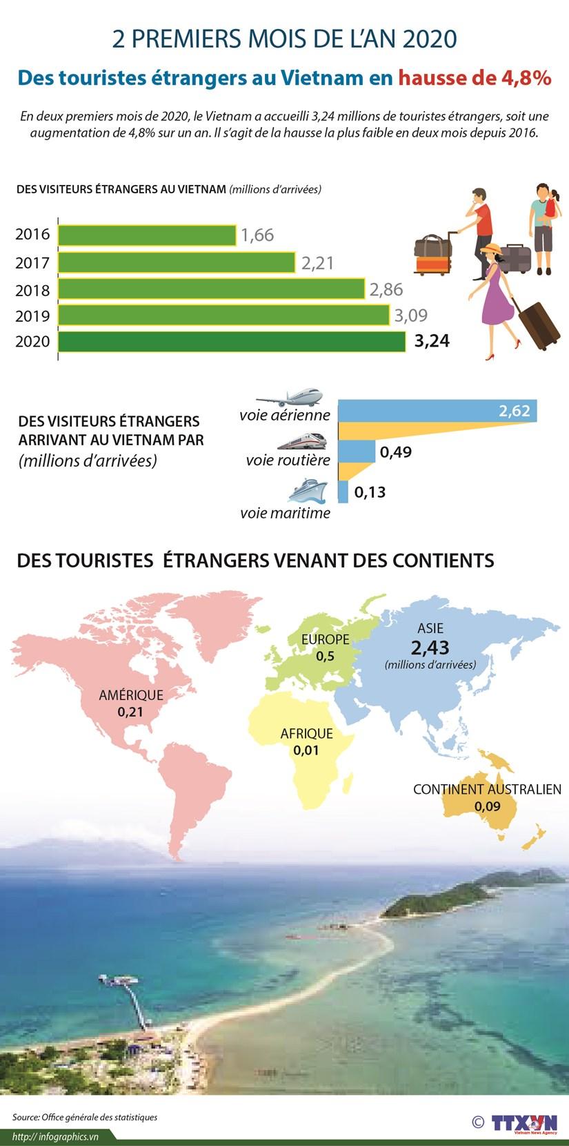 Des touristes etrangers au Vietnam en hausse de 4,8% en deux premiers mois de 2020 hinh anh 1