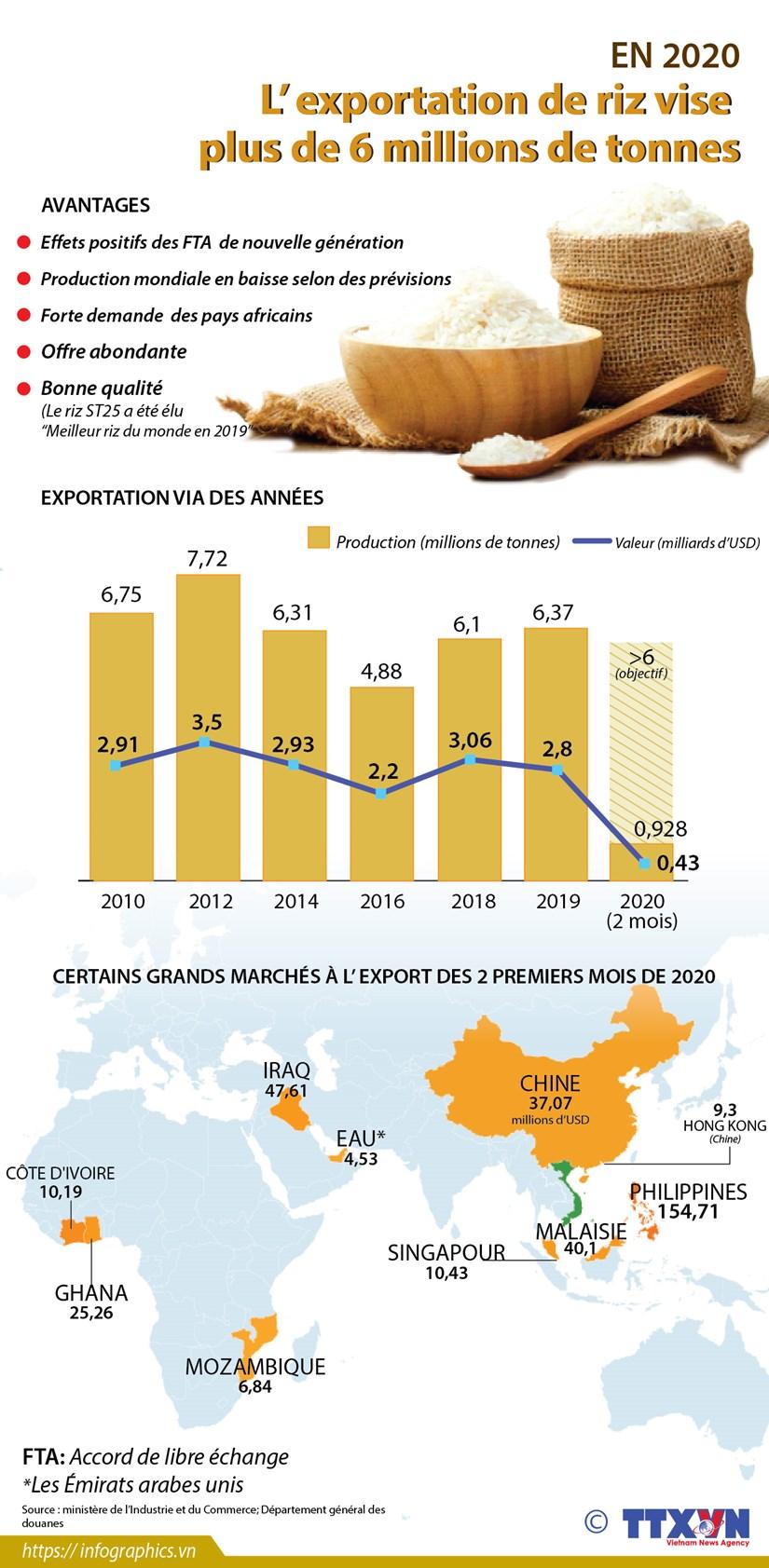 L'exportation de riz vise plus de 6 millions de tonnes hinh anh 1