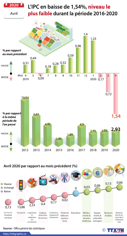 Avril : l'IPC en baisse de 1,54%, niveau le plus faible durant la periode 2016-2020 hinh anh 1