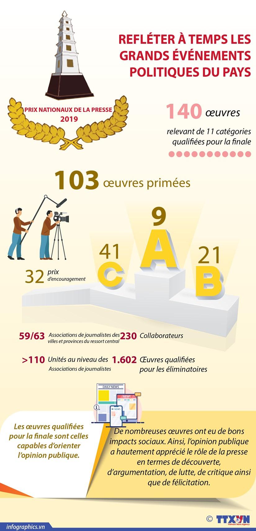 La 14e edition des Prix nationaux de la presse hinh anh 1