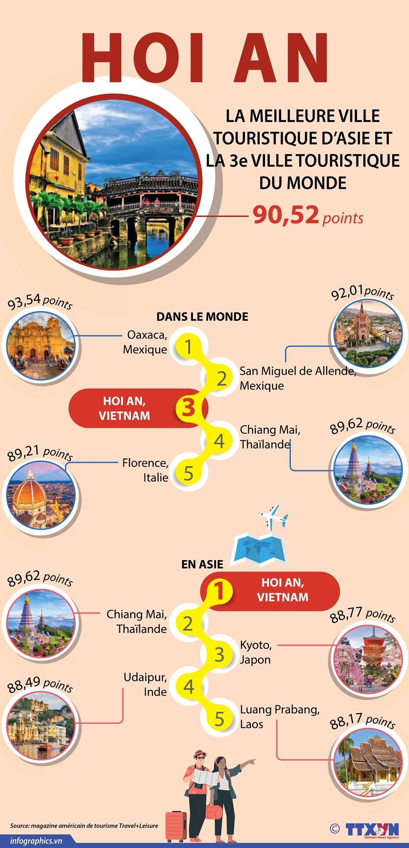 Hoi An-meilleure ville touristique d'Asie et 3e ville touristique du monde 2020 hinh anh 1