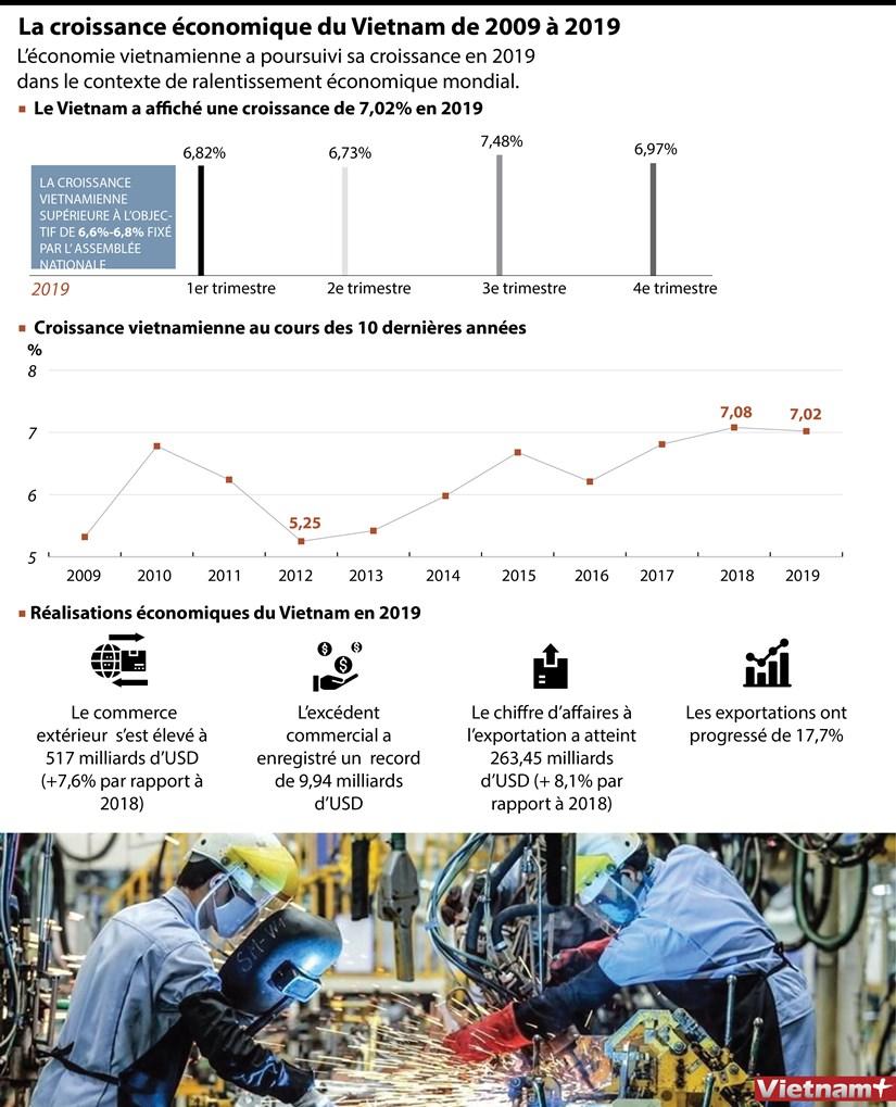 La croissance economique du Vietnam de 2009 a 2019 hinh anh 1
