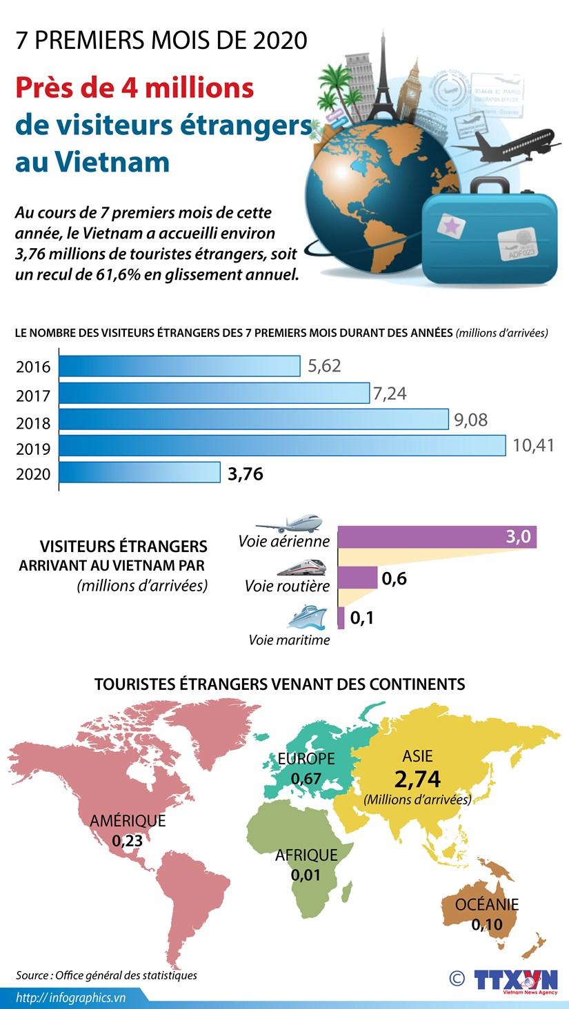 Pres de 4 millions de visiteurs etrangers au Vietnam en 7 mois hinh anh 1