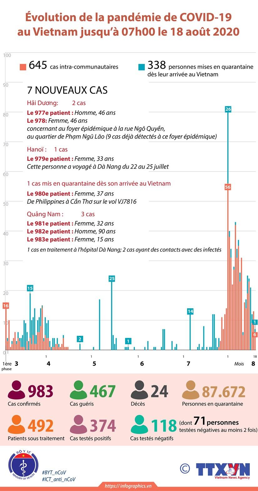 Evolution de la pandemie de COVID-19 au Vietnam jusqu'a 07h00 le 18 aout 2020 hinh anh 1