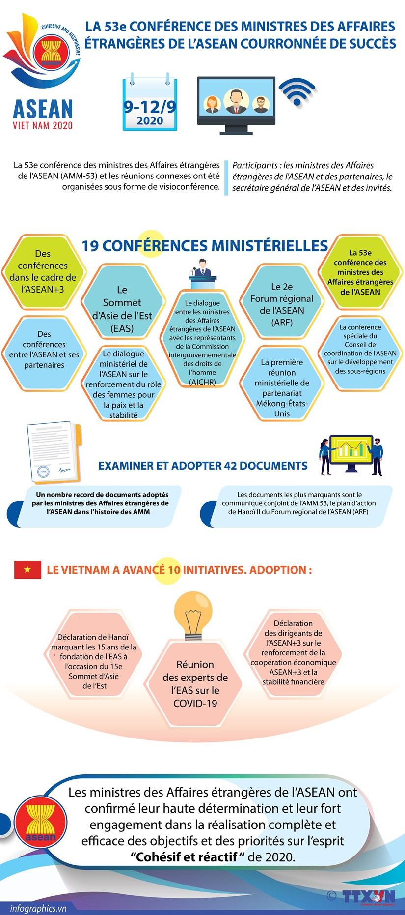 La 53e conference des ministres des Affaires etrangeres de l'ASEAN (AMM-53) couronnee de succes hinh anh 1