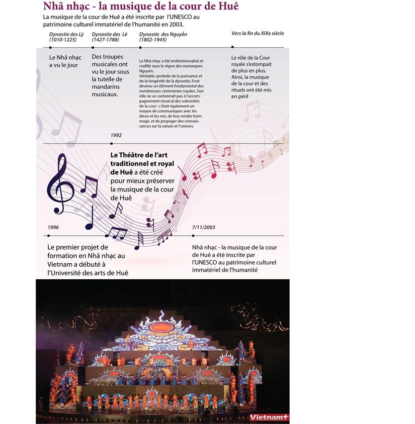 Nha nhac-la musique de la cour de Hue hinh anh 1