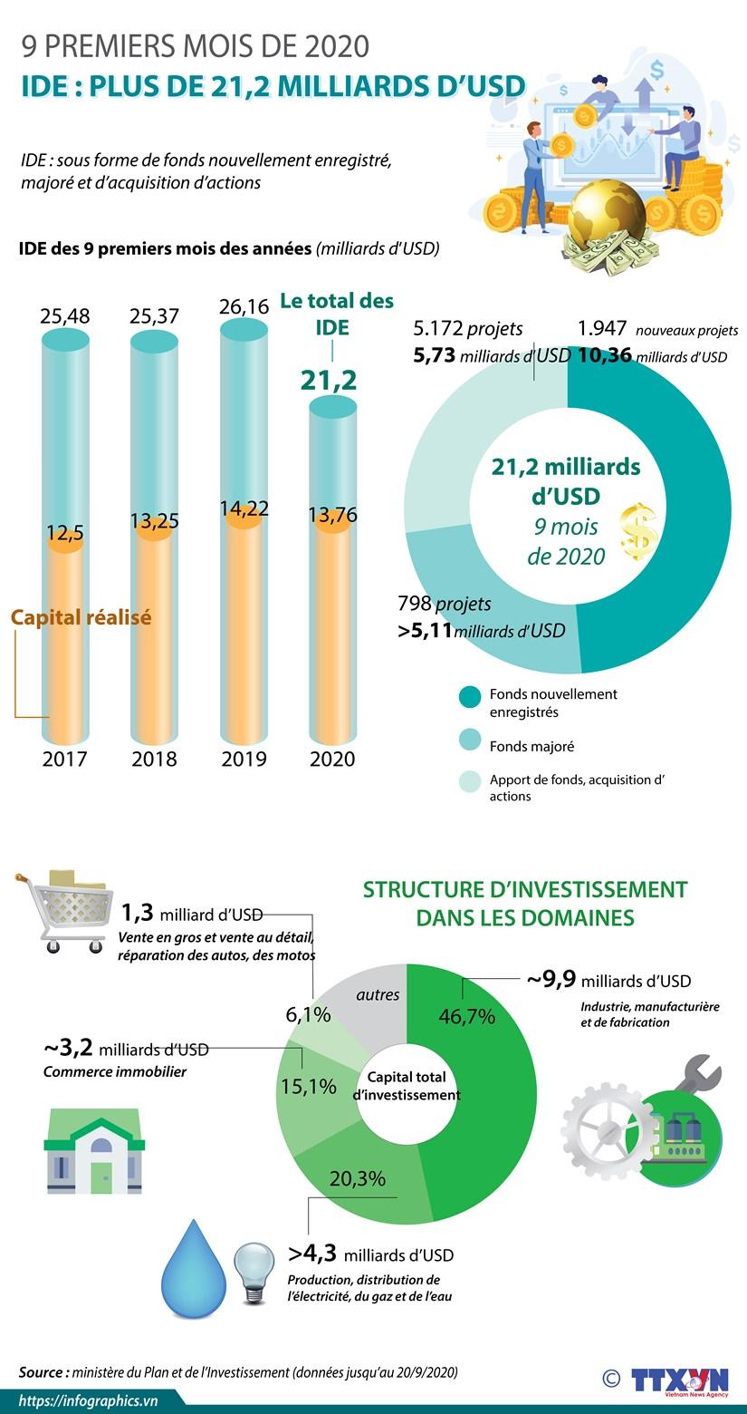 IDE : plus de 21,2 milliards d'USD en 9 premiers mois de 2020 hinh anh 1