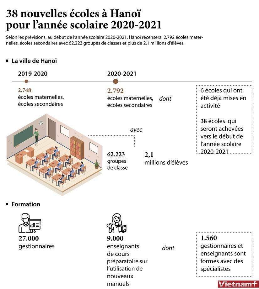 38 nouvelles ecoles a Hanoi pour l'annee scolaire 2020-2021 hinh anh 1