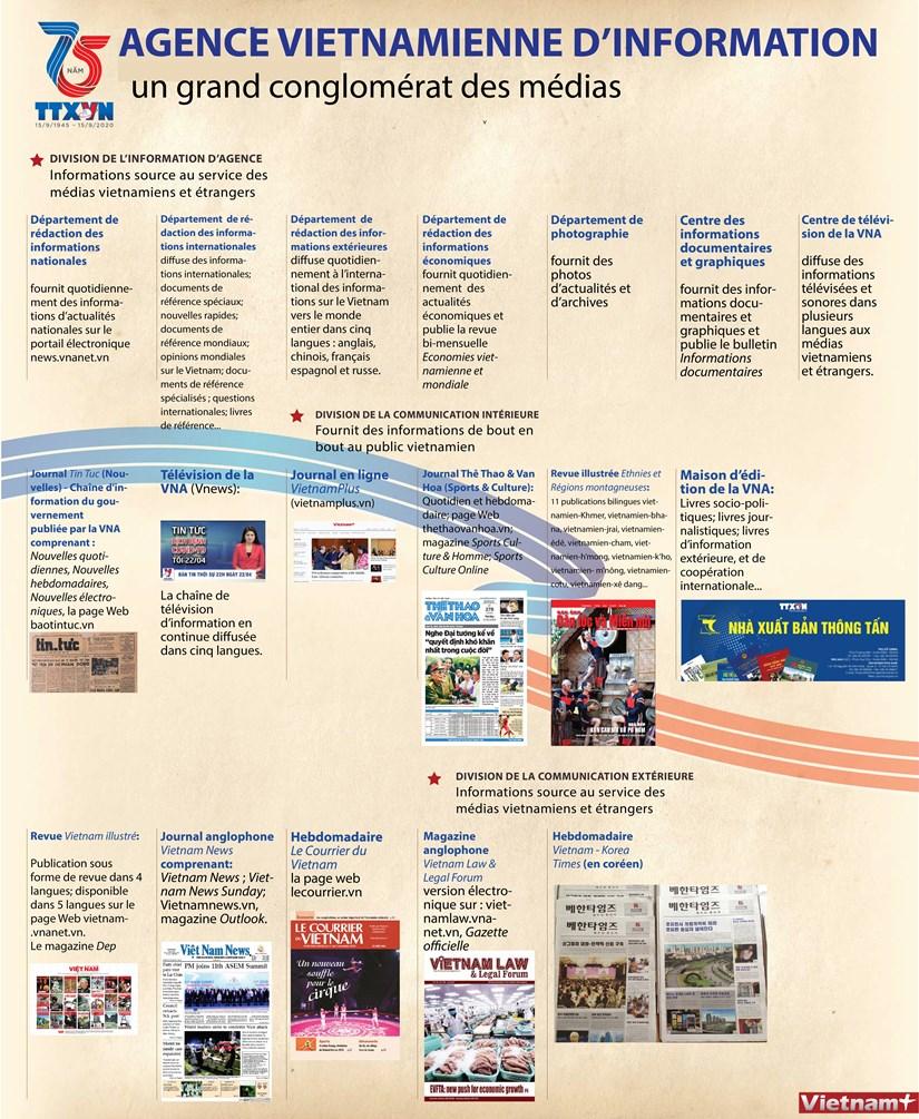 Agence vietnamienne d'information, un grand conglomerat des medias hinh anh 1