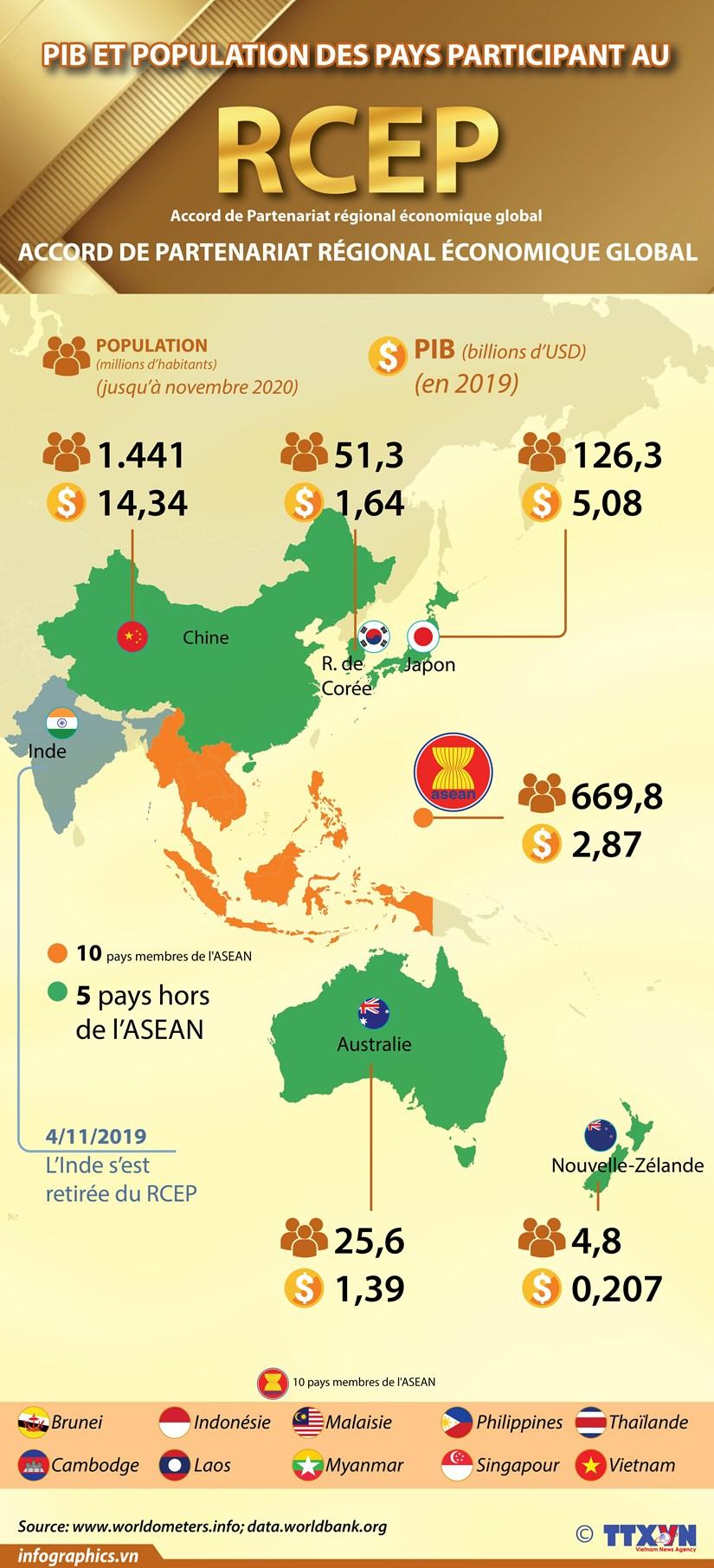 PIB et population des pays participant au RCEP hinh anh 1