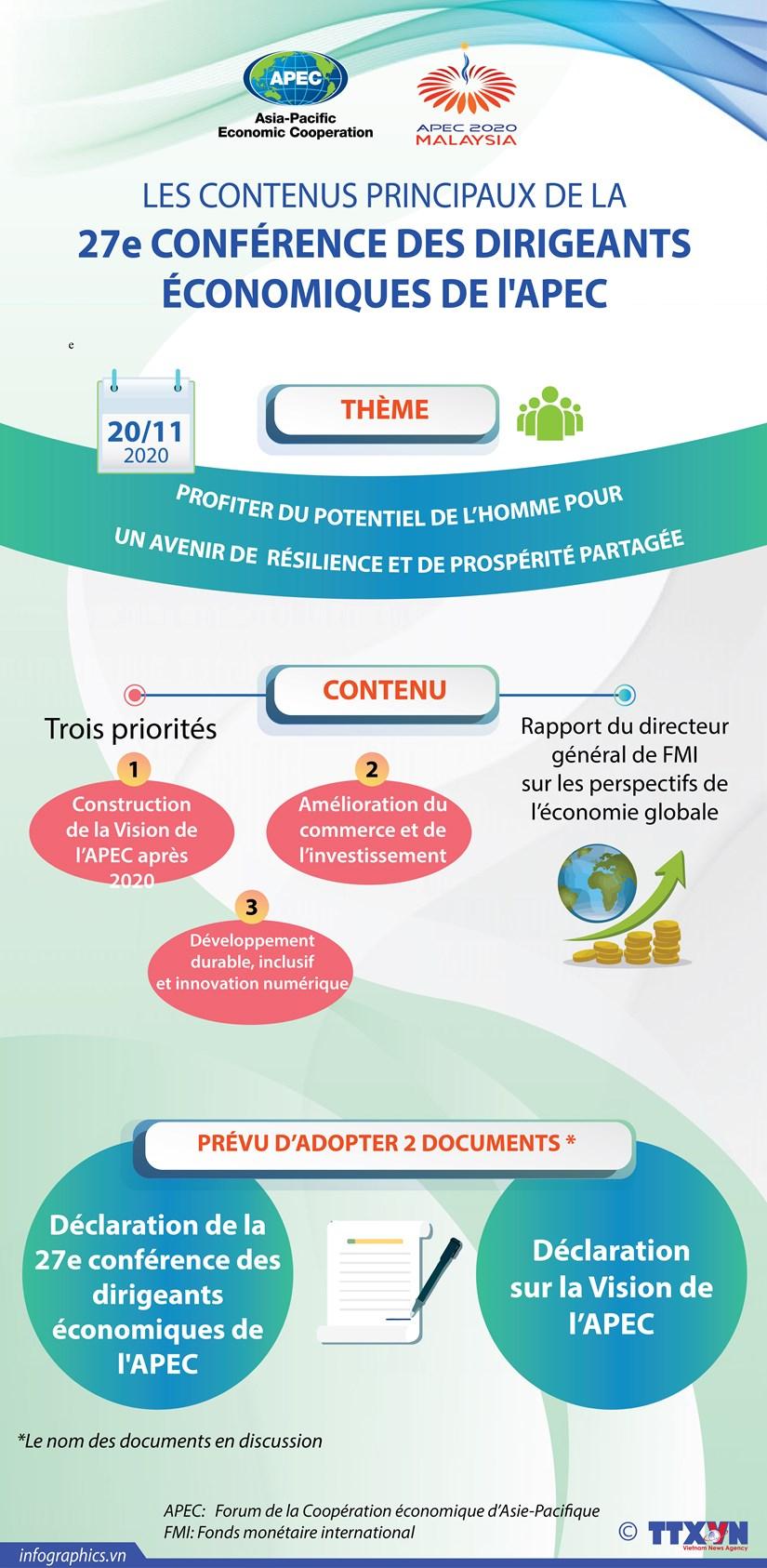 Les contenus principaux de la 27e Conference des dirigeants economiques de l'APEC hinh anh 1