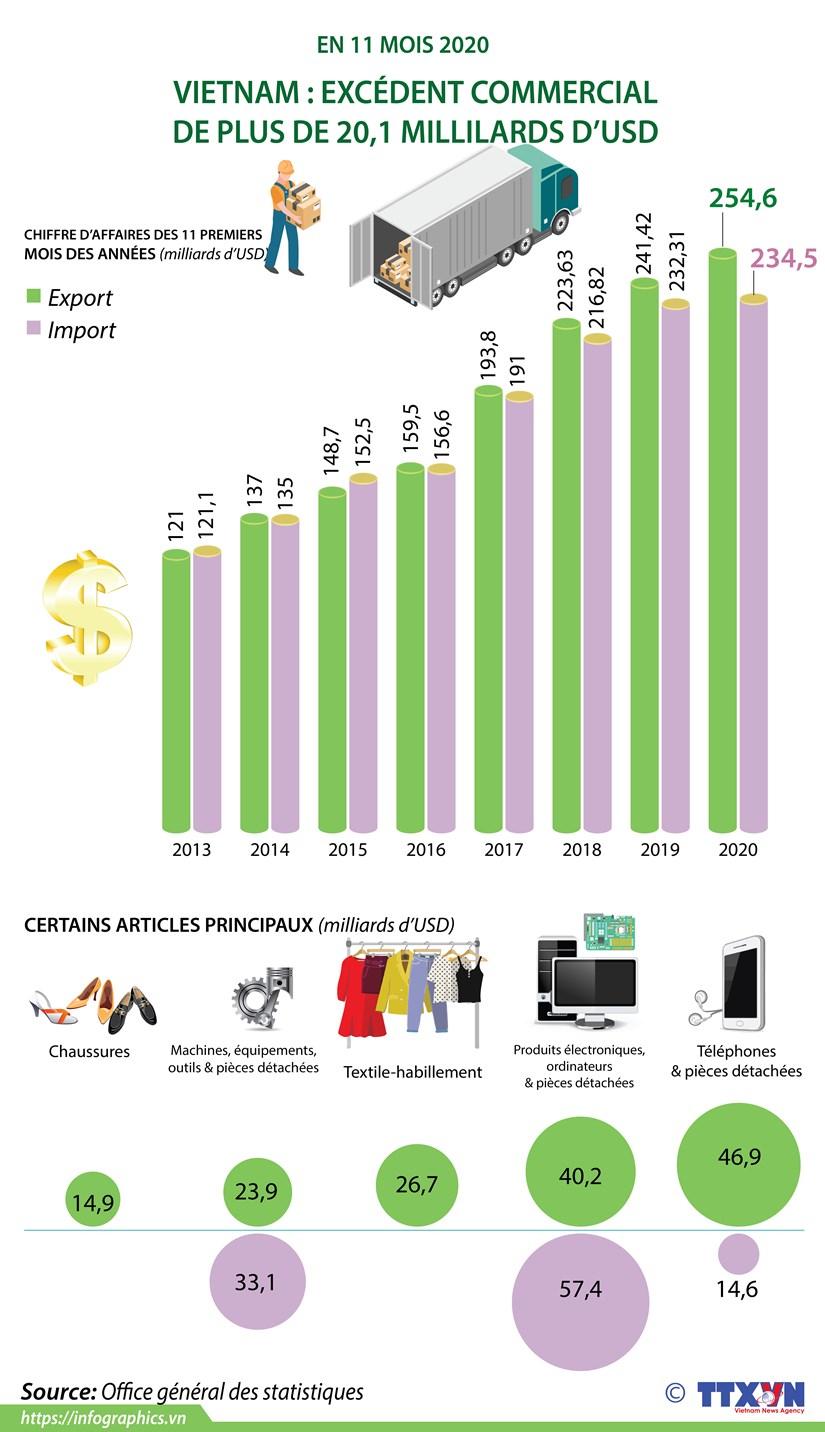 Vietnam : excedent commercial de plus de 20,1 milliards d'USD en onze mois 2020 hinh anh 1