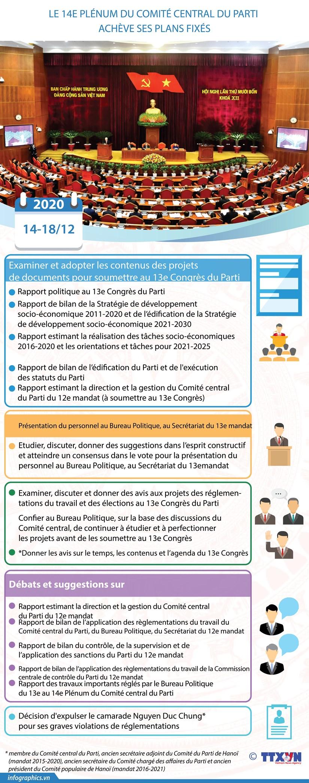 Le 14e Plenum du Comite central du Parti acheve ses plans fixes hinh anh 1