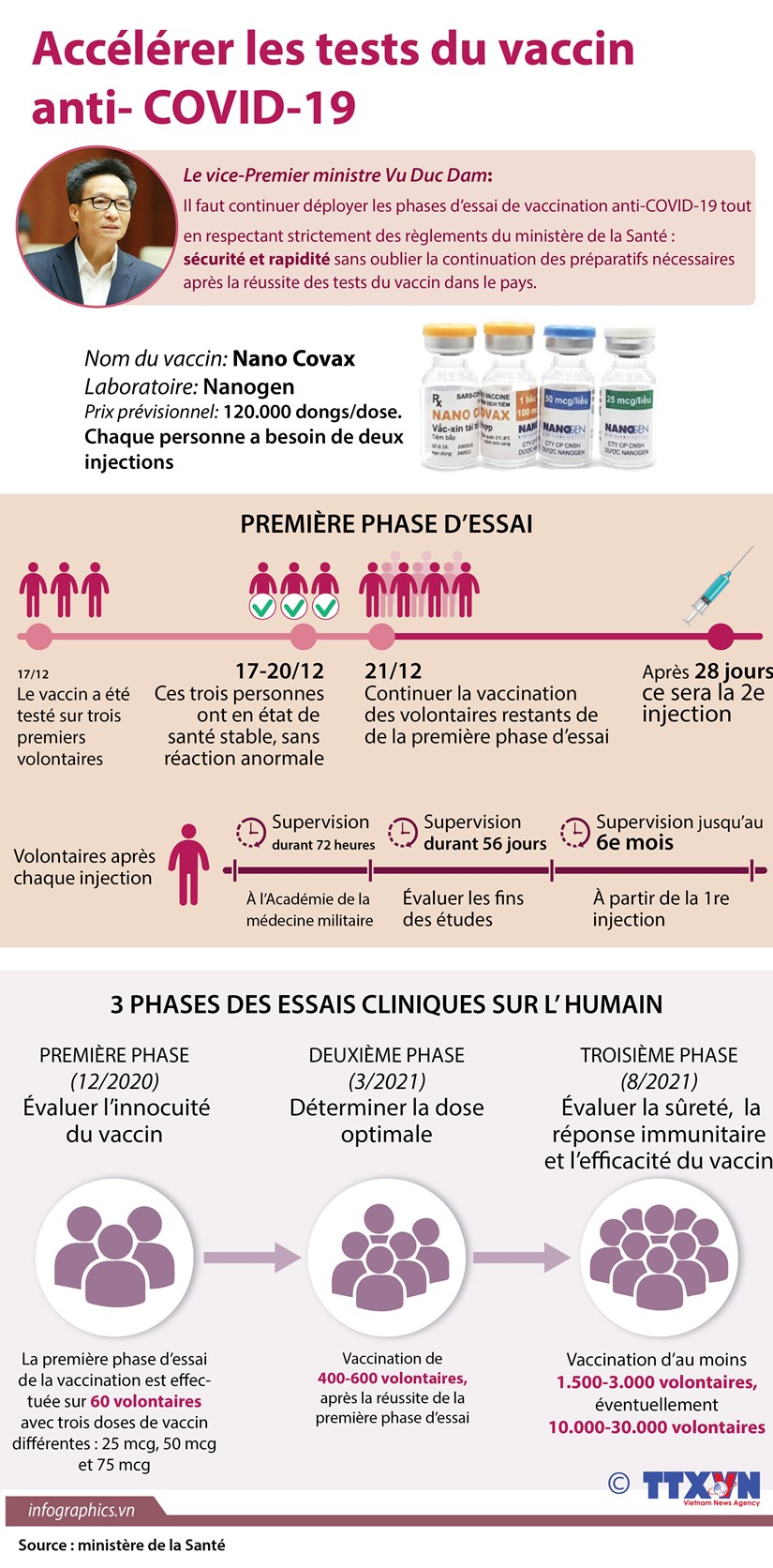 Accelerer les tests du vaccin anti- COVID-19 hinh anh 1