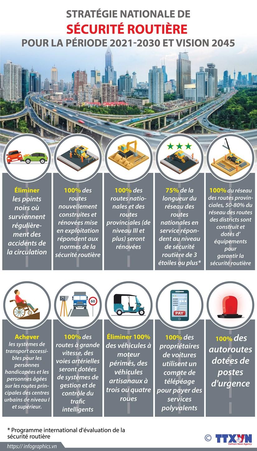 Strategie nationale de securite routiere pour la periode 2021-2030 et vision 2045 hinh anh 1