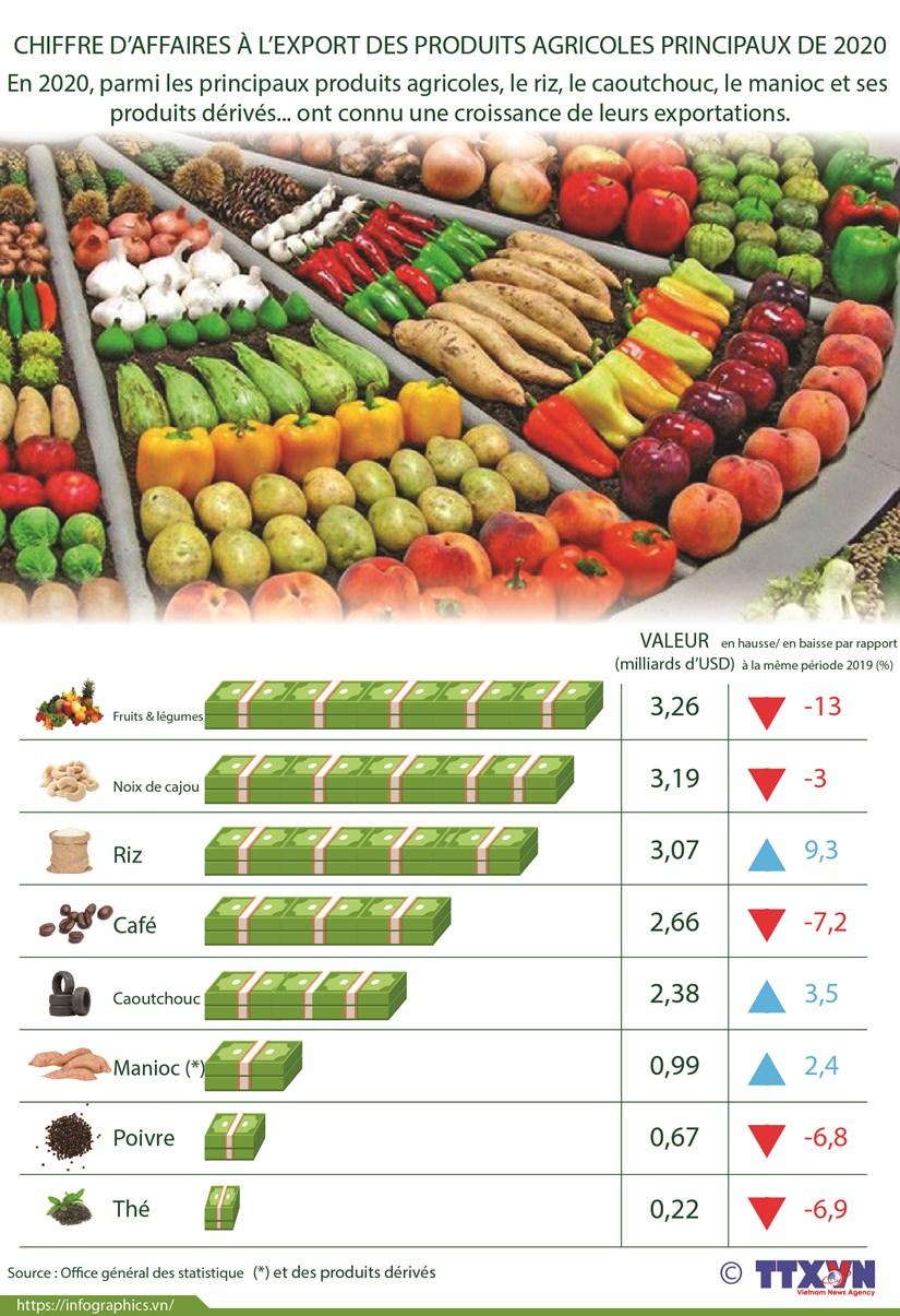 Chiffre d'affaires a l'export des produits agricoles principaux de 2020 hinh anh 1