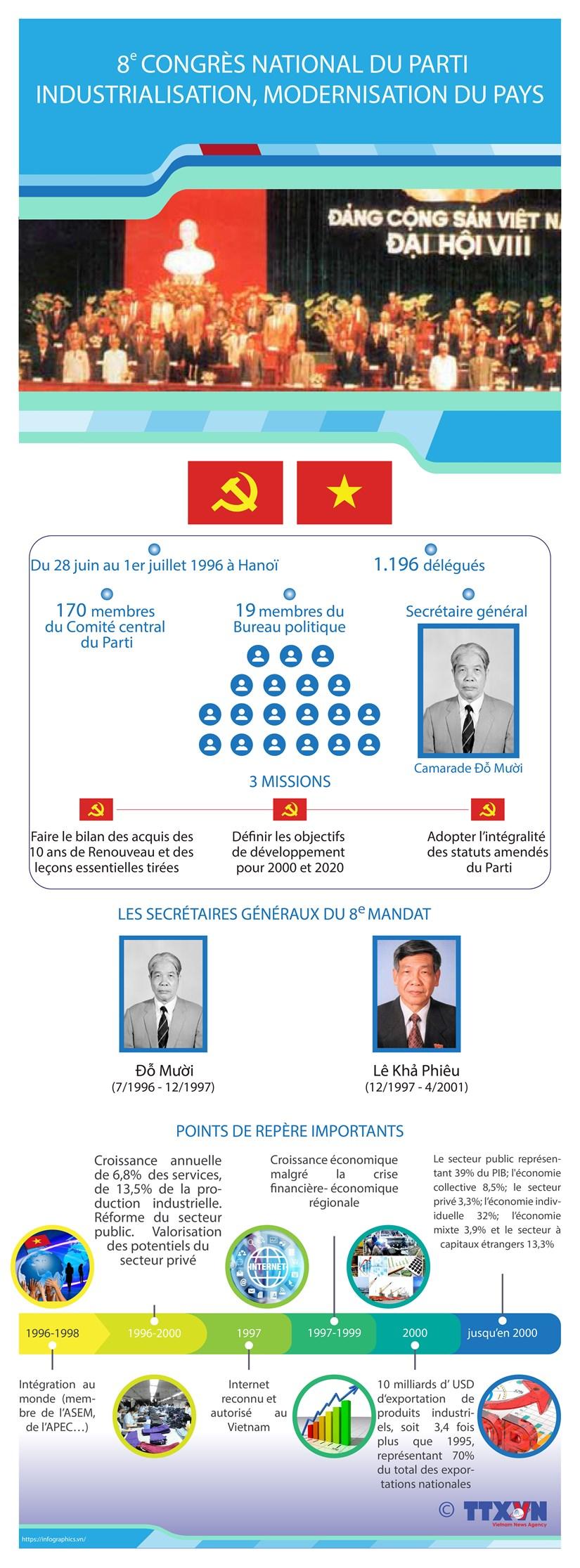 8e Congres national du Parti : Industrialisation, modernisation du pays hinh anh 1