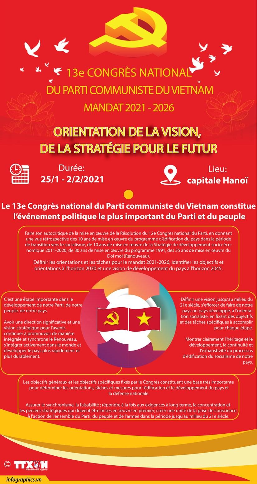 Le 13e Congres national du Parti communiste du Vietnam mandat 2021 – 2026 hinh anh 1