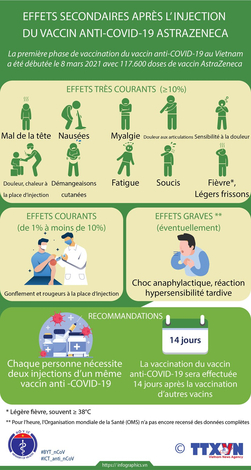 Effets secondaires apres l'injection du vaccin anti- COVID-19 AstraZeneca hinh anh 1