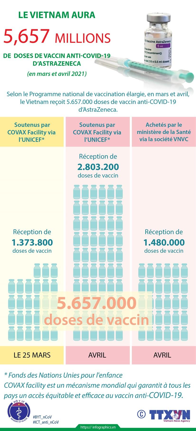 Le Vietnam aura 5,657 millions de doses de vaccin anti-COVID-19 d'AstraZeneca hinh anh 1