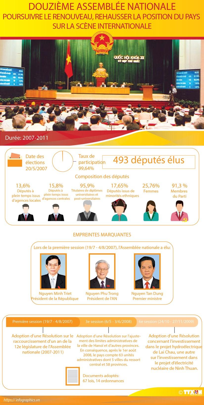 Douzieme Assemblee nationale du Vietnam hinh anh 1
