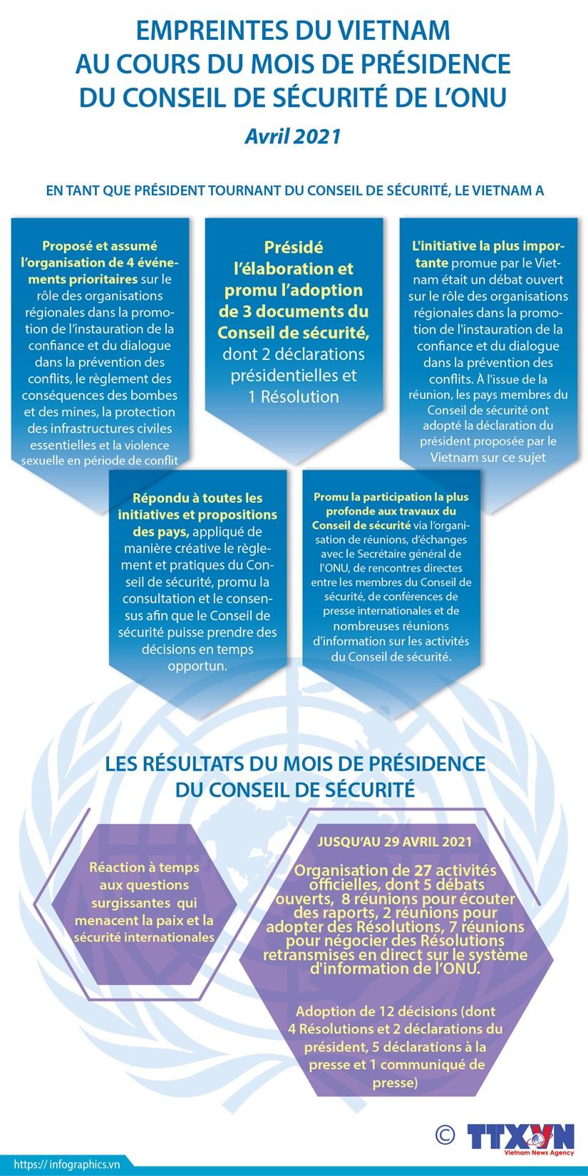 Empreintes du Vietnam au cours du mois de presidence du Conseil de securite de l'ONU hinh anh 1