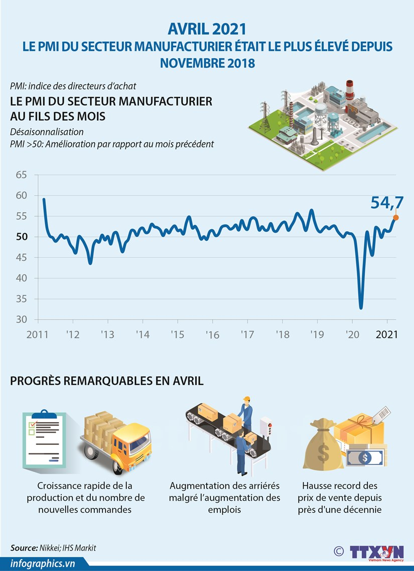 Le PMI du secteur manufacturier atteint un record en avril hinh anh 1