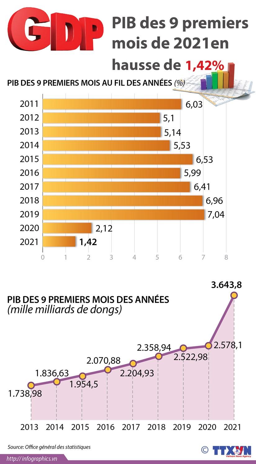 PIB des 9 premiers mois de 2021 en hausse de 1,42% hinh anh 1