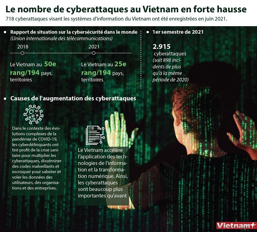 Le nombre de cyberattaques au Vietnam en forte hausse hinh anh 1
