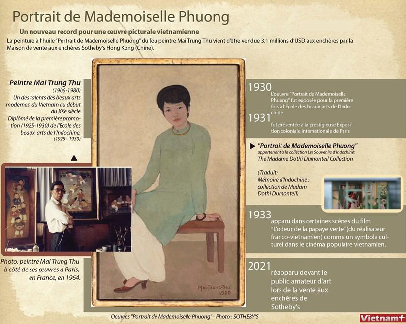 « Portrait de Mademoiselle Phuong »-un nouveau record pour une œuvre picturale vietnamienne hinh anh 1