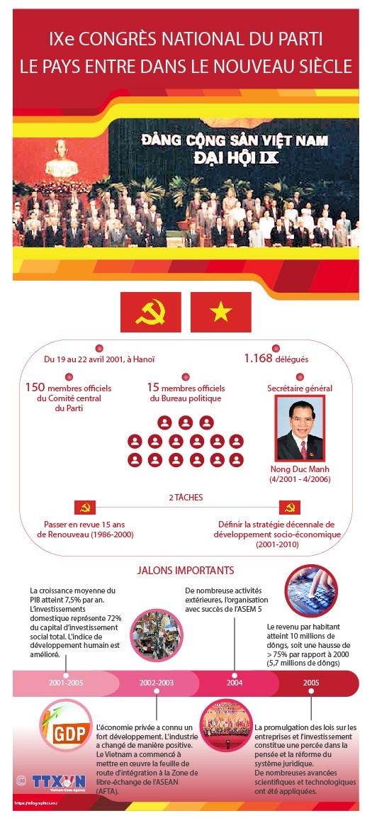 Le 9e Congres national du Parti : le pays entre dans le nouveau siecle hinh anh 1