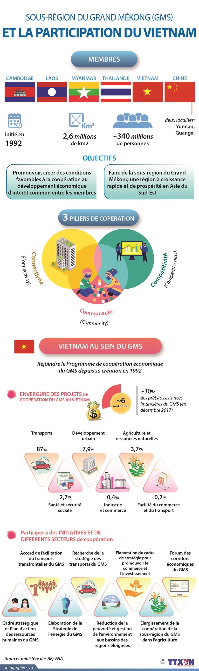 Sous-region du Grand Mekong et la participation du Vietnam hinh anh 1