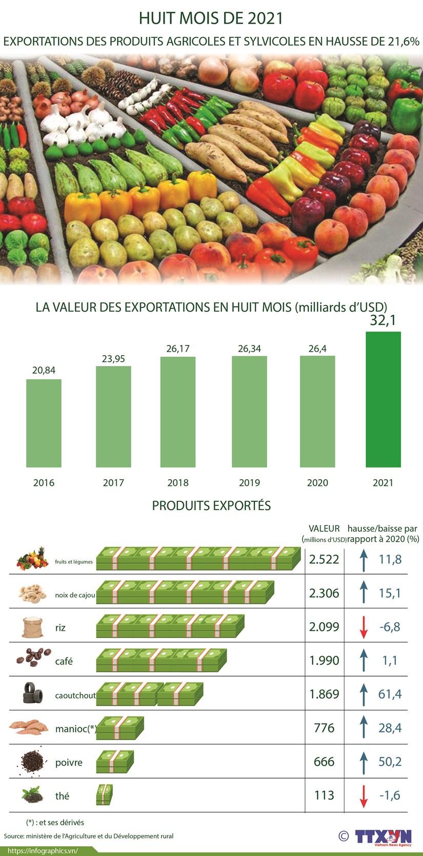 Exportations des produits agricoles et sylvicoles en huit mois 2021 hinh anh 1