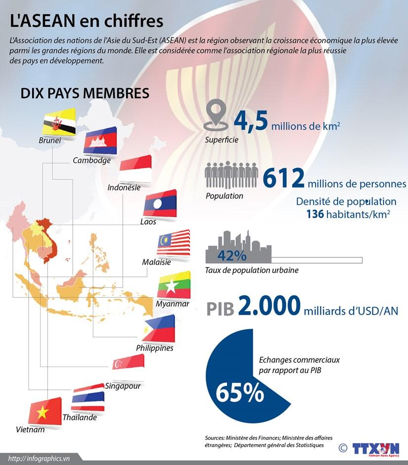 L'ASEAN en chiffres hinh anh 1