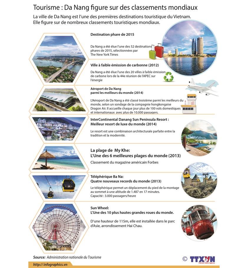 Tourisme : Da Nang figure sur des classements mondiaux hinh anh 1