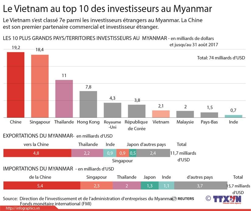 Le Vietnam au top 10 des investisseurs au Myanamar hinh anh 1