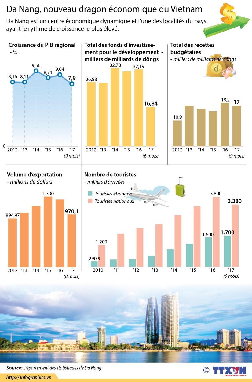 Da Nang, nouveau dragon economique du Vietnam hinh anh 1