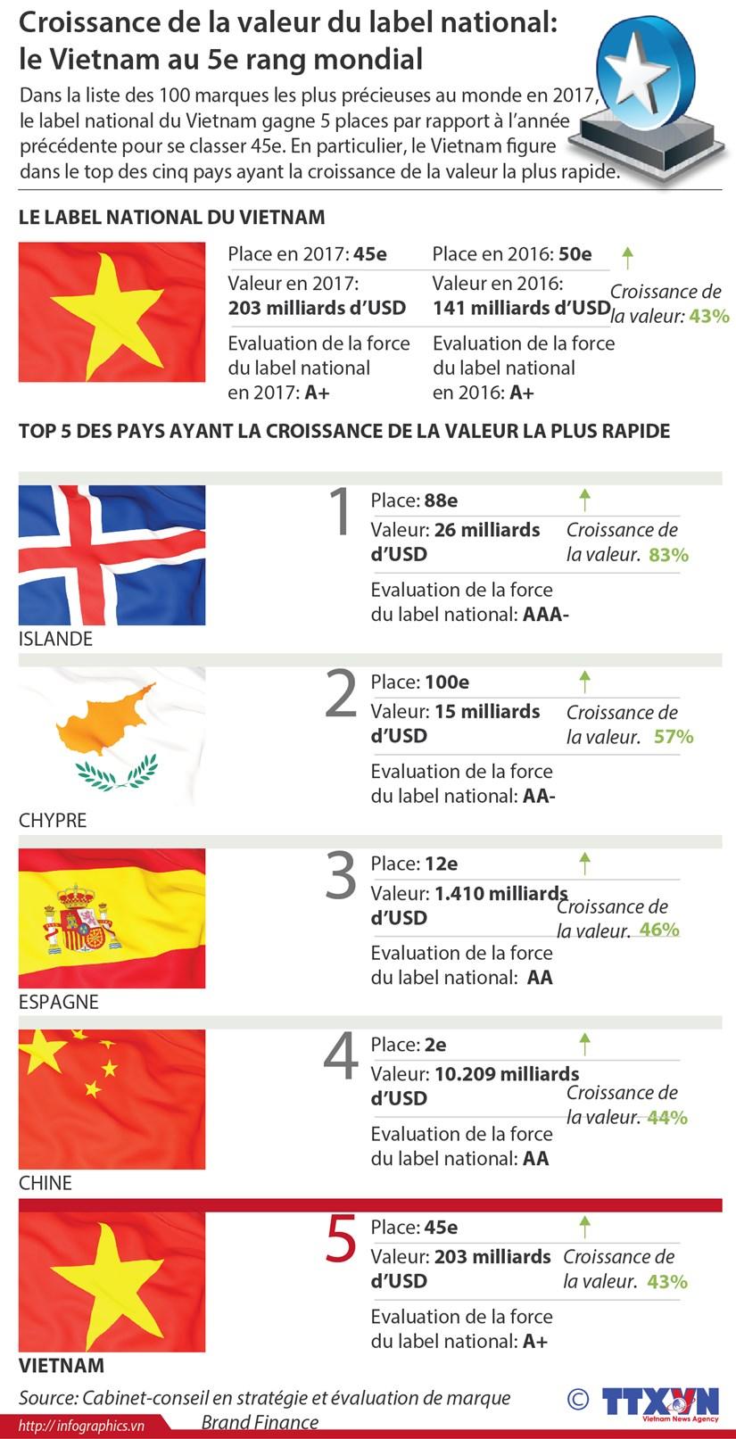 Croissance de la valeur du label national: le Vietnam au 5e rang mondial hinh anh 1
